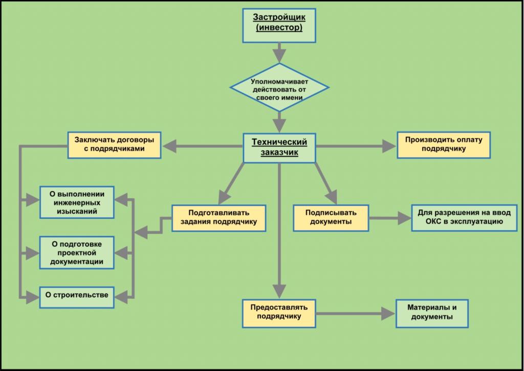 оптимизация в строительстве у подрядчика